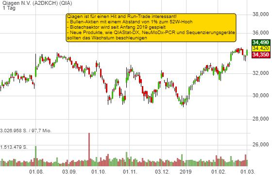0,44% Qiagen N.V. - Euro Indikation -