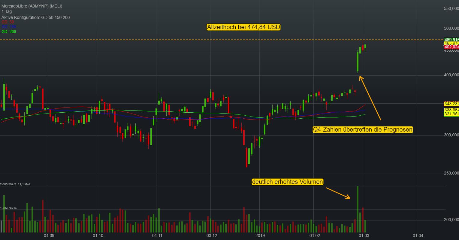0,47% MercadoLibre - US-Dollar Indikation -