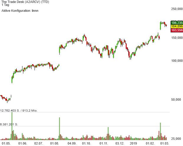 Neo-Darvas-mit-Pivotal-News-Points-Aktie The Trade Desk gibt seit dem IPO eine sehr gute Figur auf dem Börsen-Parkett ab