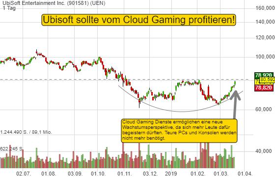 UbiSoft Entertainment Inc. (3,45%)