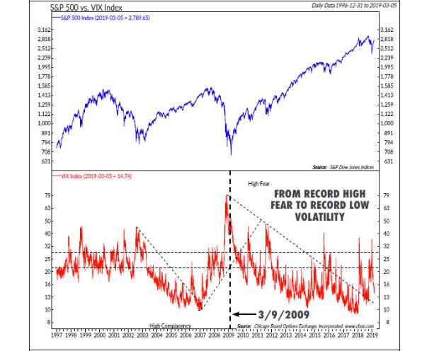 10 aussagekräftige Charts, die jeder Anleger rund um das 10-jährige US-Bullenmarkt-Jubiläum kennen sollte