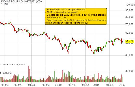 2,01% KION GROUP AG - Euro Indikation -