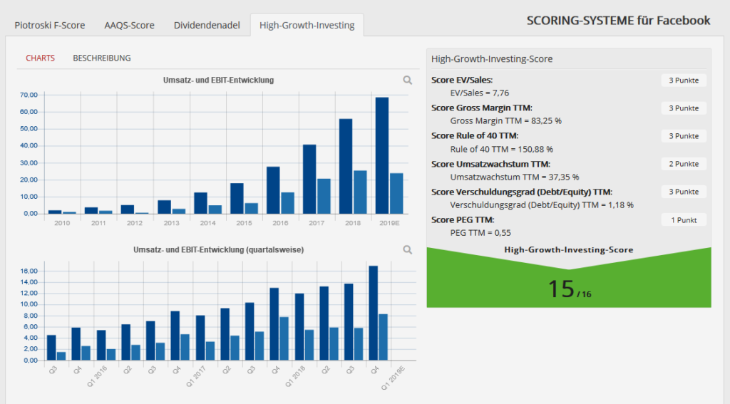 facebook-high-growth-investing-score