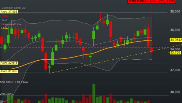 Duerr AG (-1,72%)