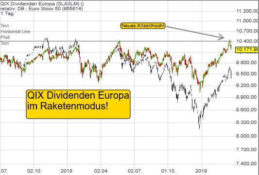 qix-dividenden-europa-230319