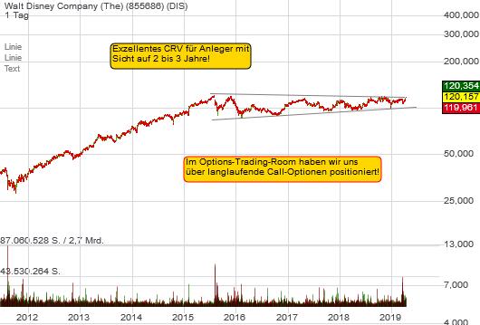Walt Disney Company (The) (3,05%)