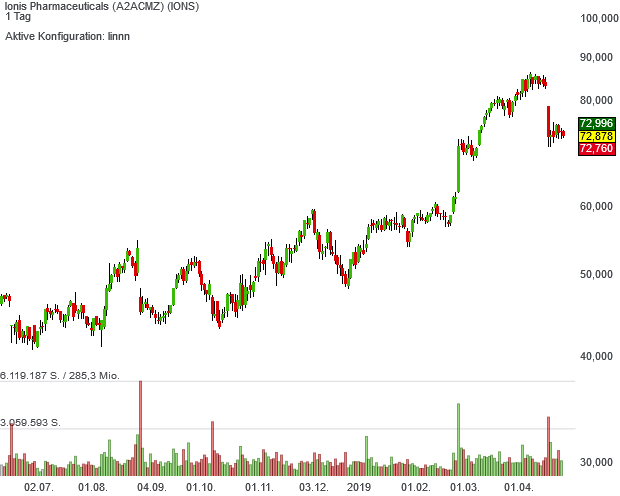 Ionis Pharmaceuticals-Aktie ist seit Anfang April im Musterdepot der Neo Darvas Large Caps