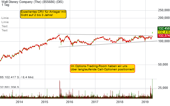 Walt Disney Company (The) (0,28%)