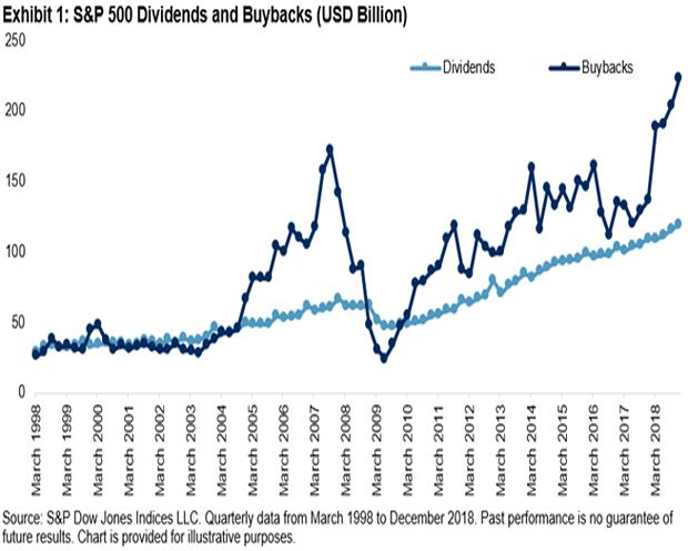 Performance-Vergleich: Aktienrückkauf-Index schlägt sowohl den Dividenden-Index als auch den S&P 500