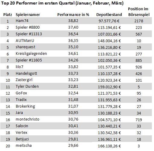 top20-performer-im-1-quartal-2019