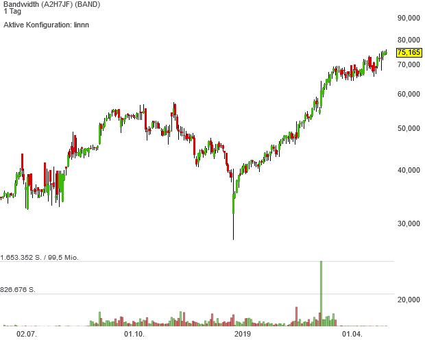 Neo-Darvas-Aktie Bandwidth überzeugt seit dem Börsengang mit einer starken Performance