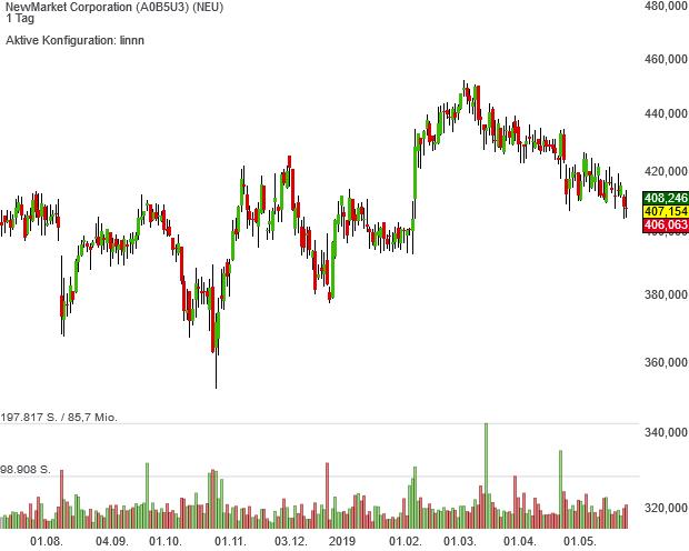 Aktien von NewMarket kämpfen sich in der Trendfolger-Rangliste nach oben
