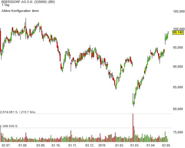 Qualitätsaktie Beiersdorf befindet sich endlich wieder im Aufwind