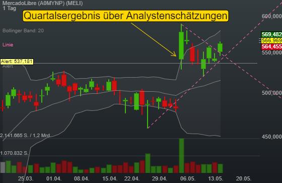 MercadoLibre (0,76%)