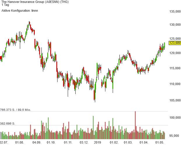 Aktien von Hanover Insurance sind im Trendfolger-Depotkonzept in die Spitzengruppe vorgerückt