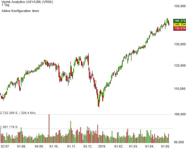 Börse bescheinigt den Aktien von Verisk Analytics in der Form von neuen Rekordkursen weiterhin viel Qualität