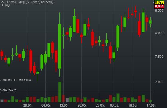 SunPower Corp (4,98%)