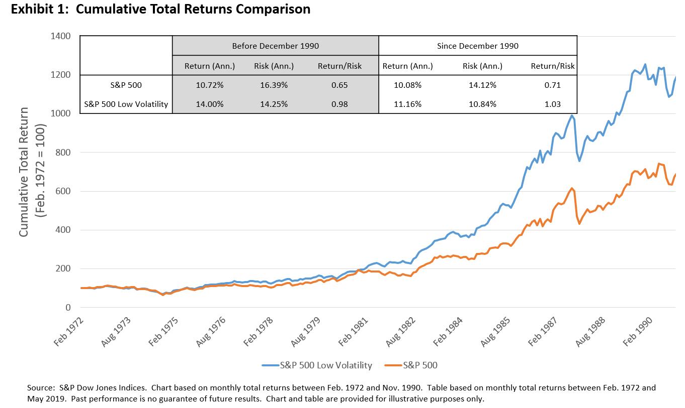 Studie: Warum Aktien mit niedriger Volatilität für Anleger so wertvoll sind