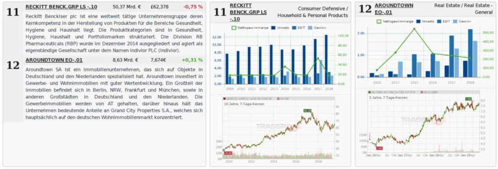 aktien-profilansichten