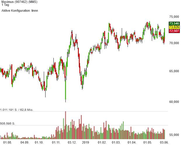 Die Aktien von Maximus sind neuerdings im High Quality Stocks USA-Musterdepot enthalten