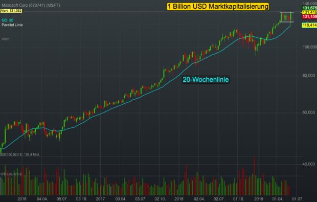 Chartanalyse Microsoft: 1 Trillion USD - das wertvollste Unternehmen der Welt!