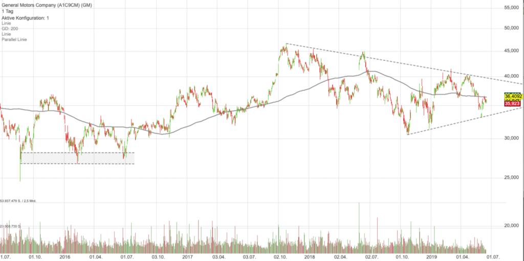 short-strategien-bild-6-chart