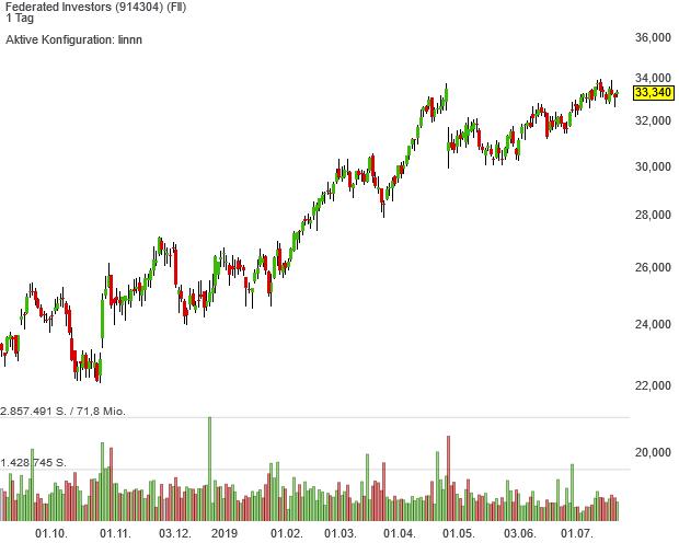 Aktien von Federated Investors sind seit Juli im Zauberformel-Musterdepot enthalten