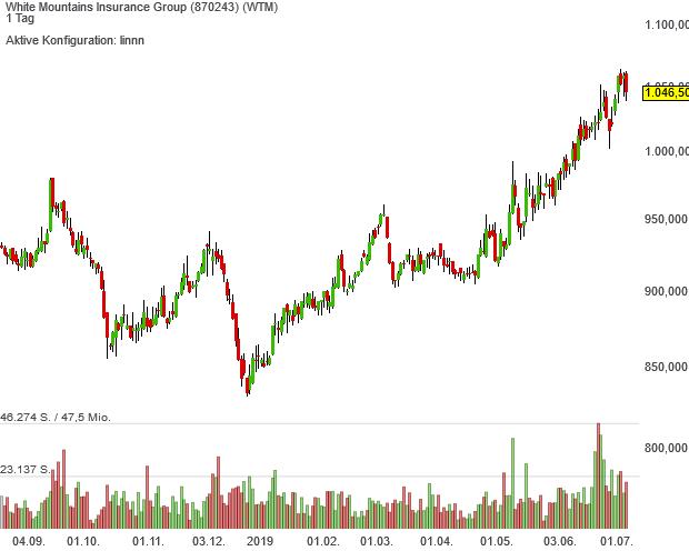 Die Aktien der White Mountains Insurance Group schafften Anfang Juli den Aufstieg in das Dividendenaktien-USA-Musterdepot