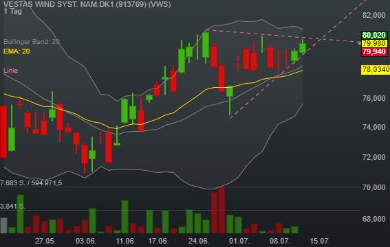 VESTAS WIND SYST. NAM.DK1 (0,73%)