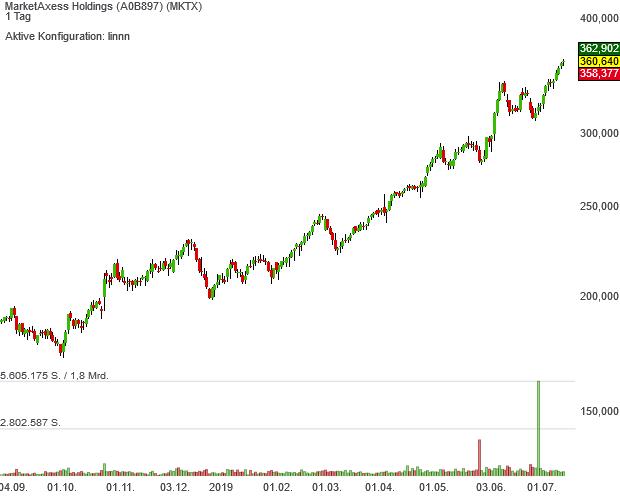 Neo Darvas Large Cap-Aktie MarketAxess Holdings erwischt Traumstart im Musterdepot