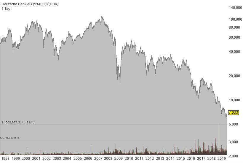 deutschebank1998-bis-heute