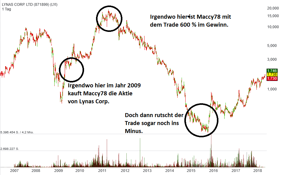 lynas-trade-von-maccy78
