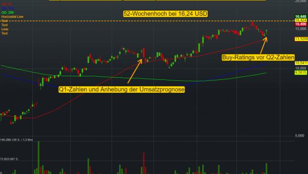 Snap Inc (10,75%)