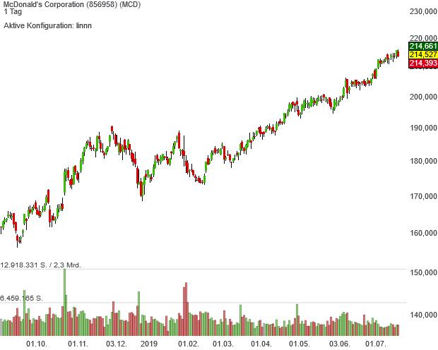 Trendfolger-Musterdepot-Aufsteiger McDonald´s mundet den Anlegern