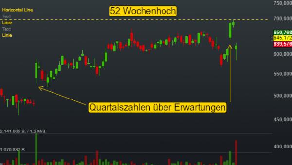 MercadoLibre (3,45%)