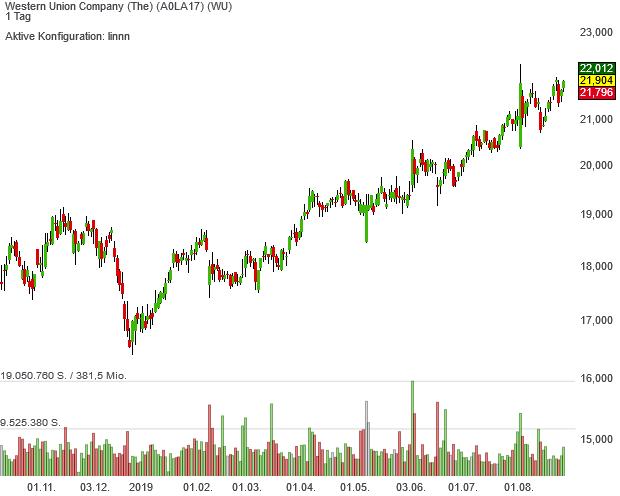 Trendfolger-Aktie Western Union mit Chancen auf Musterdepot-Aufnahme