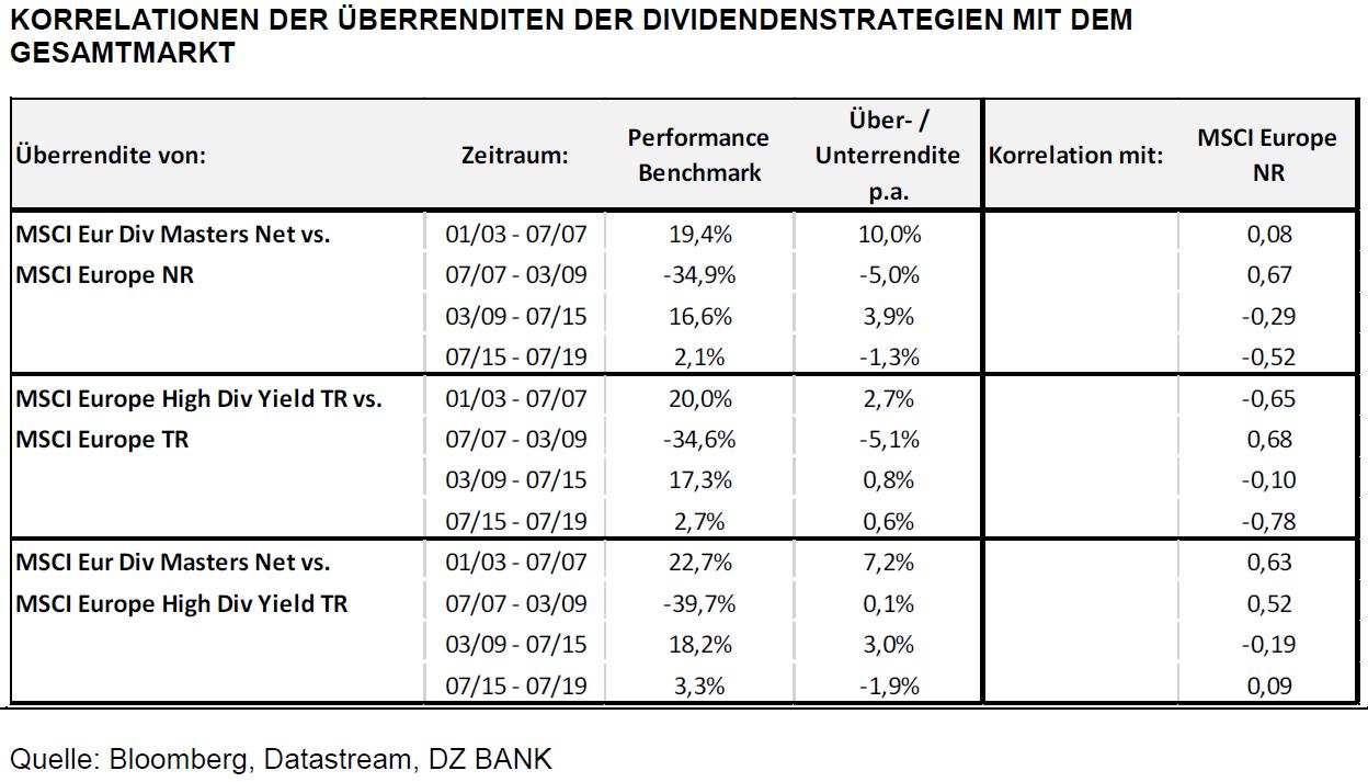 Dividendenstrategien im Test: Warum speziell Dividendenaristokraten weiterhin eine gute Performance versprechen
