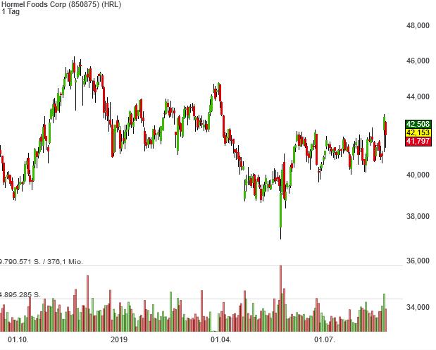 Buffett's Alpha-Aktie Hormel Foods