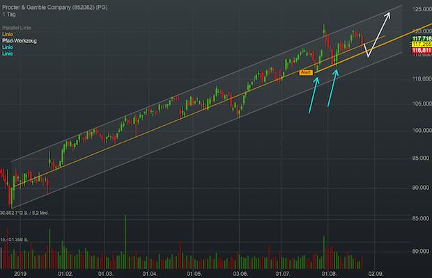 Chartanalyse Procter&Gamble: Jetzt den Einstieg in den Konsum-Giganten finden!