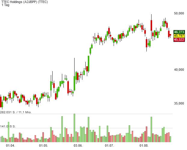 Neo Darvas-Aktie TTEC Holdings hat eine seit 23 Jahre gültige Seitwärtsrange nach oben verlassen