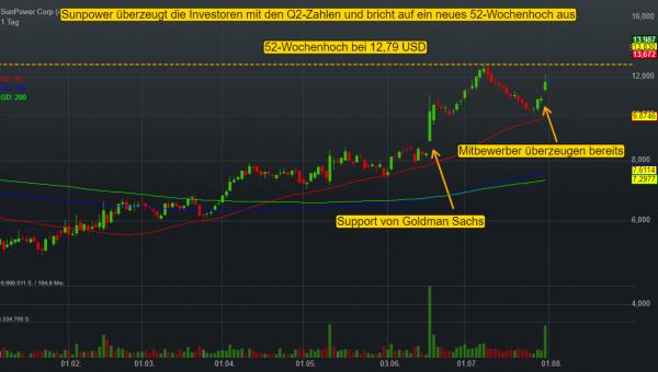 SunPower Corp (18,30%)