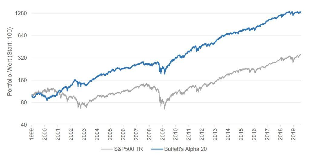 buffetts-alpha-entwicklung