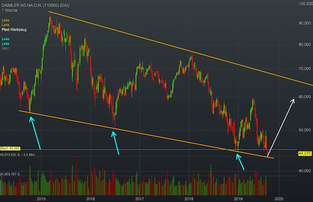 Chartanalyse Daimler: Dreht die Aktie an der Abwärtstrendlinie wieder nach oben?