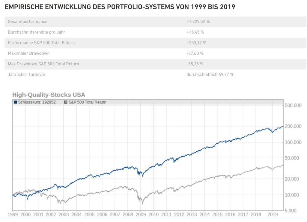 high-quality-stocks-historische-rendite