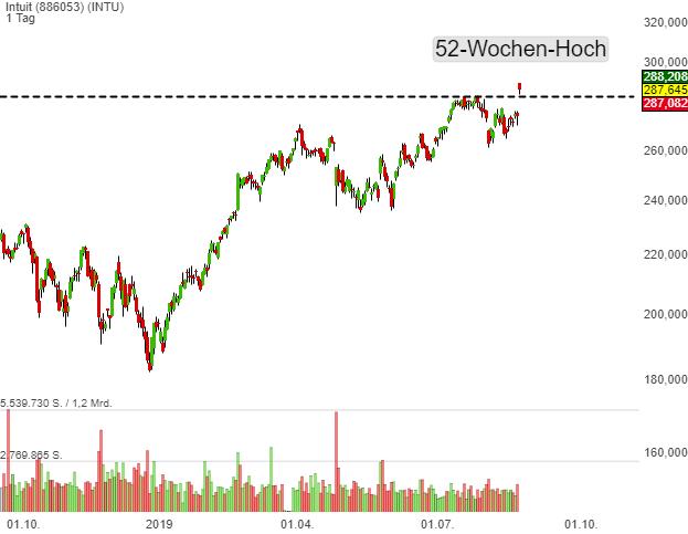 Leaderboard-Alert High-Quality-Stocks: Intuit (INTU) überzeugt mit starken Quartalszahlen und die Aktie geht mit dem Breakout auf ein neues 52-Wochen-Hoch zur Trendfortsetzung über!