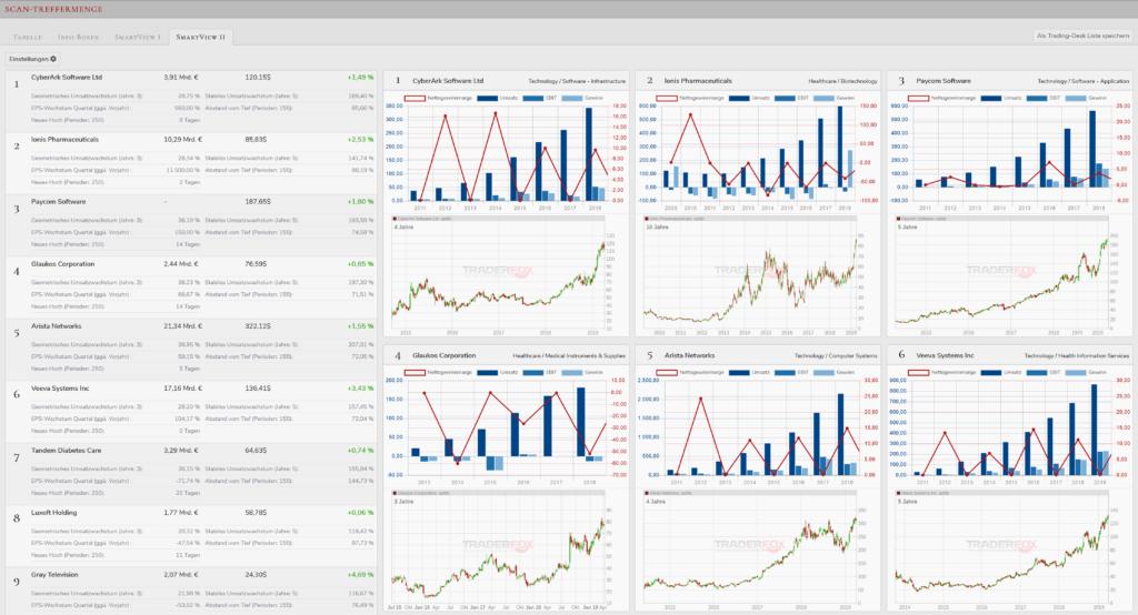 smartview-aktien-rankings
