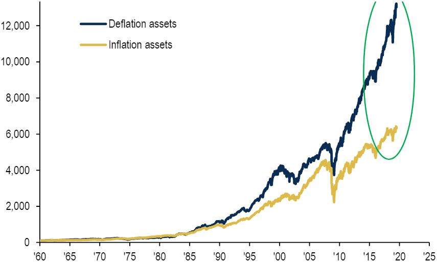 Aufschlussreiche Zahlen und Grafik zu den Finanzmärkten, die alle Anleger kennen sollten
