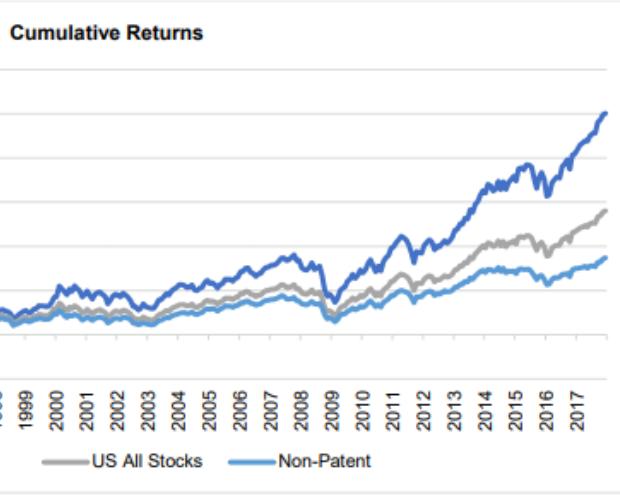 Auf Aktien innovativer Firmen zu setzen lohnt sich für Anleger