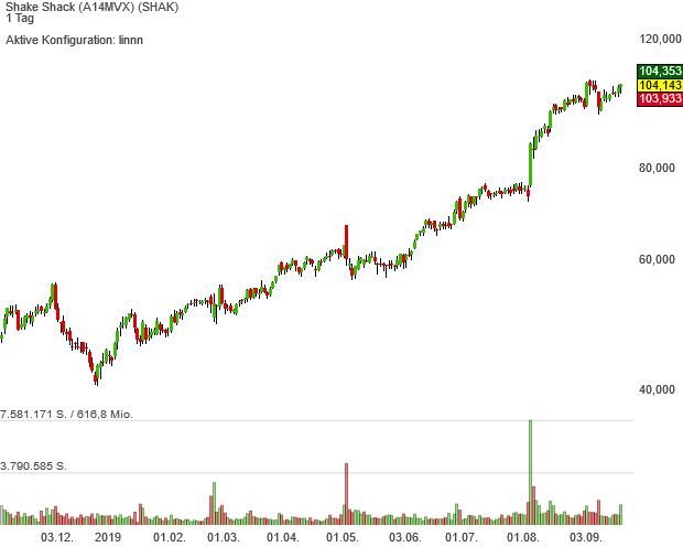 Die Neo Darvas-Aktie Shake Shack schmeckt den Anlegern so gut wie nie