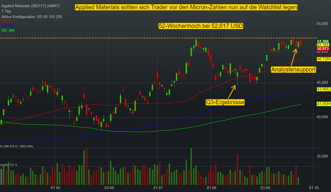 Applied Materials (0,01%)